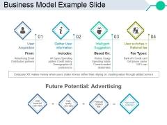 Business Model Example Slide Ppt PowerPoint Presentation Model Sample