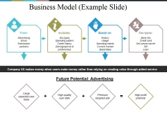 Business Model Example Slide Ppt PowerPoint Presentation Outline Information