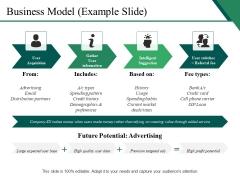 Business Model Example Slide Ppt PowerPoint Presentation Portfolio Designs Download