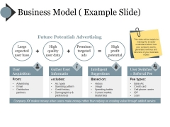 Business Model Example Slide Ppt PowerPoint Presentation Styles Slides