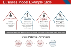 Business Model Example Slide Ppt PowerPoint Presentation Styles Visual Aids