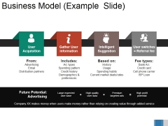 Business Model Example Slide Ppt PowerPoint Presentation Summary Background
