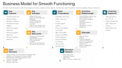 Business Model For Smooth Functioning Ppt Professional Graphics Download PDF