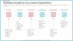 Business Model For Successful Operations Ppt Infographics Infographics PDF