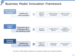Business Model Innovation Framework Ppt PowerPoint Presentation Infographics Layout
