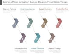 Business Model Innovation Sample Diagram Presentation Visuals