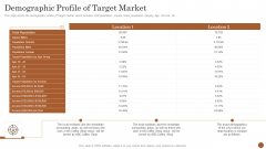 Business Model Opening Restaurant Demographic Profile Of Target Market Pictures PDF