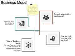 Business Model Ppt PowerPoint Presentation Pictures