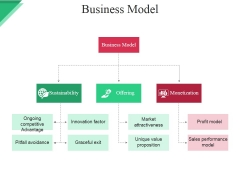 Business Model Ppt PowerPoint Presentation Show Brochure