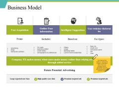 Business Model Ppt PowerPoint Presentation Show File Formats