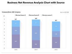 Business Net Revenue Analysis Chart With Source Ppt PowerPoint Presentation Gallery Graphics Design PDF