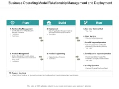 Business Operating Model Relationship Management And Deployment Ppt PowerPoint Presentation File Example File