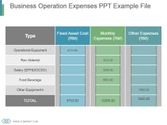 Business Operation Expenses Ppt Example File