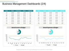 Business Operations Assessment Business Management Dashboards Budget Ppt Infographics Gridlines PDF