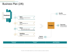 Business Operations Assessment Business Plan Benefits Ppt Pictures Skills PDF