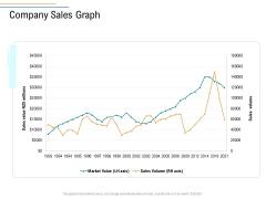 Business Operations Assessment Company Sales Graph Ppt Portfolio Good PDF