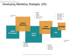 Business Operations Assessment Developing Marketing Strategies Technologies Ppt Layouts Graphics Pictures PDF