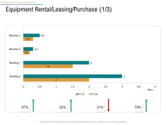Business Operations Assessment Equipment Rental Leasing Purchase Ppt Show Master Slide PDF