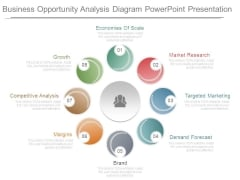 Business Opportunity Analysis Diagram Powerpoint Presentation