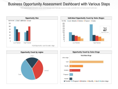 Business Opportunity Assessment Dashboard With Various Ppt PowerPoint Presentation Professional Graphics Download PDF