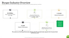 Business Plan For Fast Food Restaurant Burger Industry Overview Structure PDF