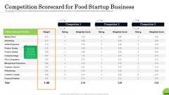 Business Plan For Fast Food Restaurant Competition Scorecard For Food Startup Business Brochure PDF