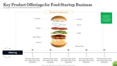 Business Plan For Fast Food Restaurant Key Product Offerings For Food Startup Business Microsoft PDF