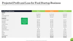Business Plan For Fast Food Restaurant Projected Profit And Loss For Food Startup Business Introduction PDF