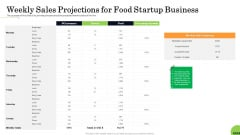 Business Plan For Fast Food Restaurant Weekly Sales Projections For Food Startup Business Diagrams PDF