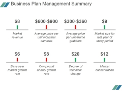 Business Plan Management Summary Ppt PowerPoint Presentation Rules
