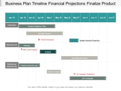 Business Plan Timeline Financial Projections Finalize Product Ppt PowerPoint Presentation Pictures