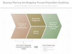 Business Planning And Budgeting Process Presentation Guidelines