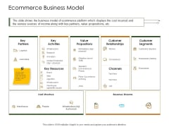Business Planning And Strategy Playbook Ecommerce Business Model Ppt Portfolio