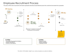 Business Planning And Strategy Playbook Employee Recruitment Process Ppt Styles Visuals PDF