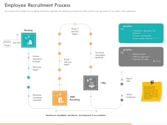 Business Planning And Strategy Playbook Employee Recruitment Process Professional PDF