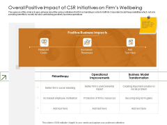 Business Planning And Strategy Playbook Overall Positive Impact Of CSR Initiatives On Firms Wellbeing Icons PDF