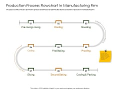 Business Planning And Strategy Playbook Production Process Flowchart In Manufacturing Firm Brochure PDF