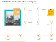 Business Planning And Strategy Playbook Production Process Flowchart In Manufacturing Firm Formats PDF
