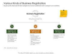 Business Planning And Strategy Playbook Various Kinds Of Business Registration Demonstration PDF