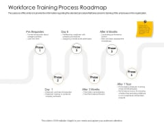 Business Planning And Strategy Playbook Workforce Training Process Roadmap Pictures PDF