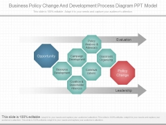 Business Policy Change And Development Process Diagram Ppt Model