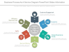 Business Process As A Service Diagram Powerpoint Slides Information