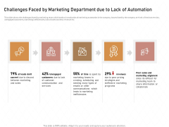 Business Process Automation Challenges Faced By Marketing Department Due To Lack Of Automation Microsoft PDF