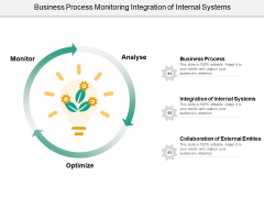 Business Process Monitoring Integration Of Internal Systems Ppt PowerPoint Presentation Ideas Graphics