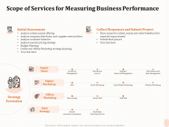 Business Process Performance Measurement Scope Of Services For Measuring Business Performance Rules PDF