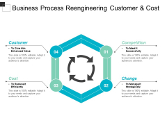 Business Process Reengineering Customer And Cost Ppt Powerpoint Presentation Pictures Graphics Download