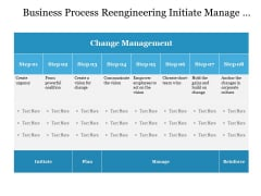 Business Process Reengineering Initiate Manage And Reinfroce Ppt PowerPoint Presentation Gallery Examples