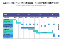 Business Project Execution Process Timeline With Remote Support Ppt PowerPoint Presentation Pictures Maker PDF