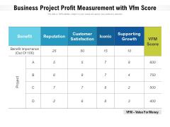 Business Project Profit Measurement With Vfm Score Ppt PowerPoint Presentation Portfolio Show PDF