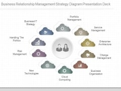 Business Relationship Management Strategy Diagram Presentation Deck